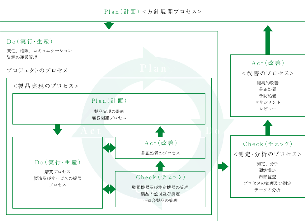 品質管理体制